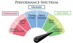 cultural decline, performance spectrum